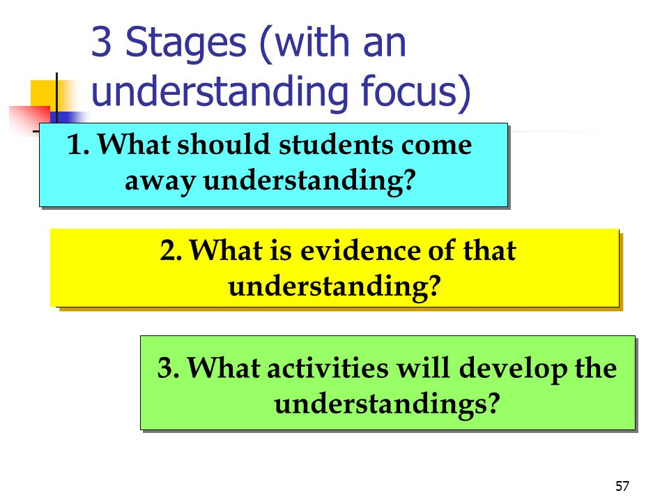 "56 1. Identify desired results 2. Determine acceptable evidence 3. Plan learning experiences & instruction 3 Stages of (""Backward"") Design"