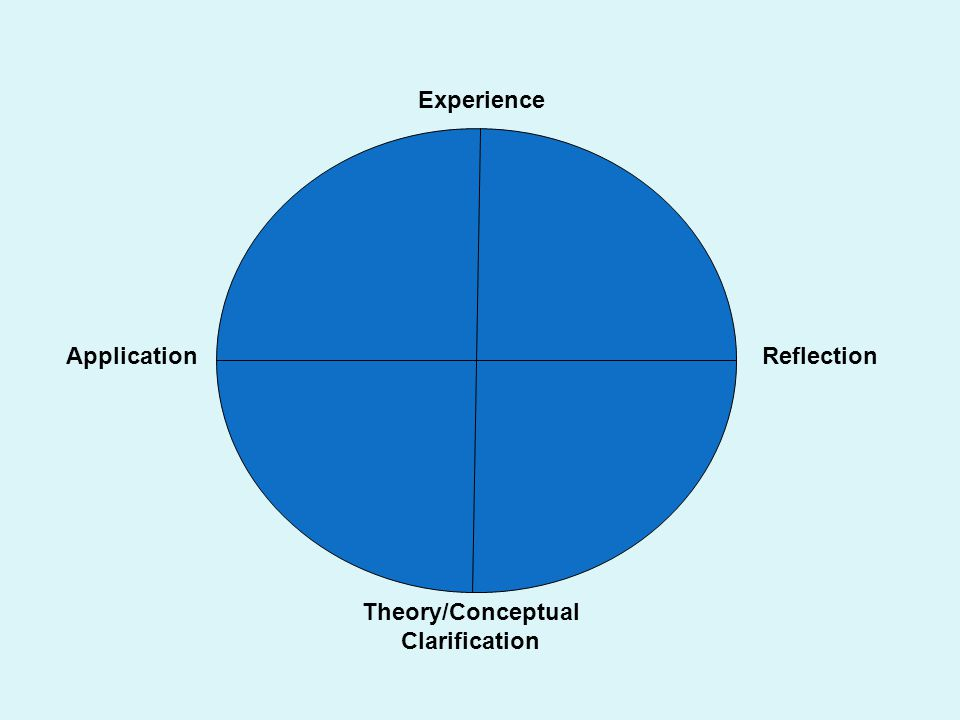 Experience Theory/Conceptual Clarification ReflectionApplication