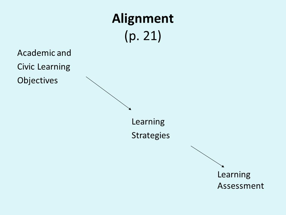 Alignment (p. 21) Academic and Civic Learning Objectives Learning Strategies Learning Assessment