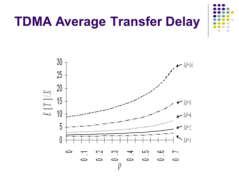 TDMA Average Transfer Delay