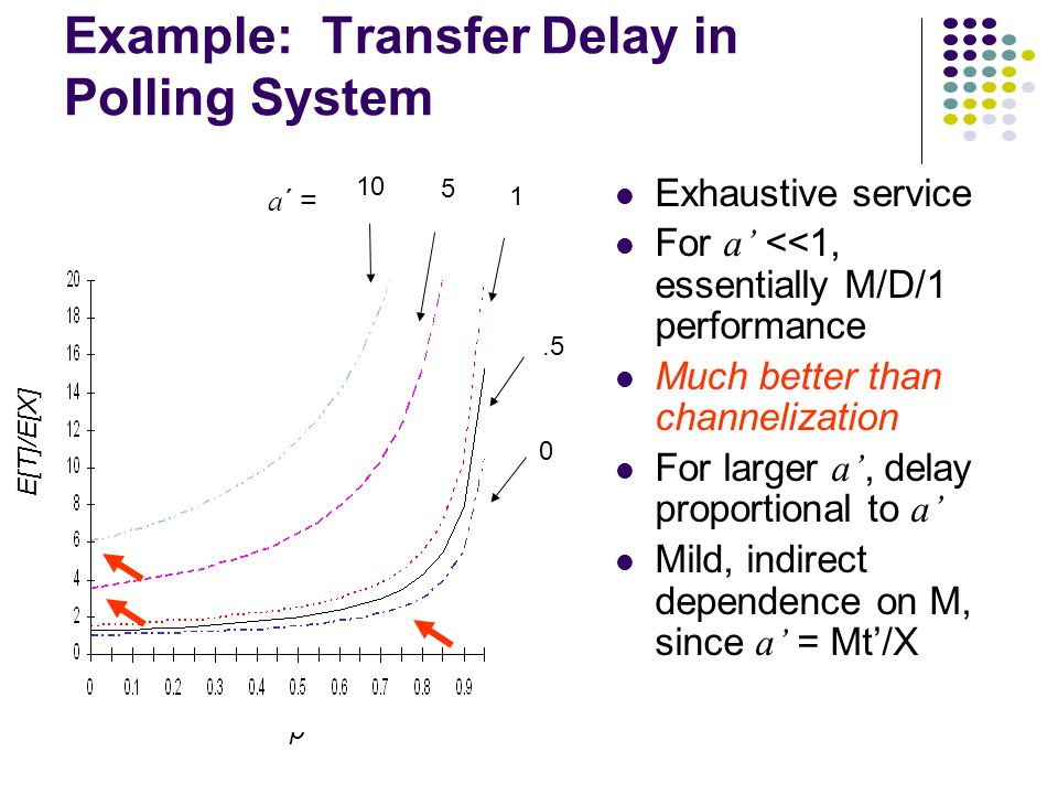E[T]/E[X] ρ 0.5 1 5 10 a ΄ = Example: Transfer Delay in Polling System Exhaustive service For a' <<1, essentially M/D/1 performance Much better than channelization For larger a', delay proportional to a' Mild, indirect dependence on M, since a' = Mt'/X