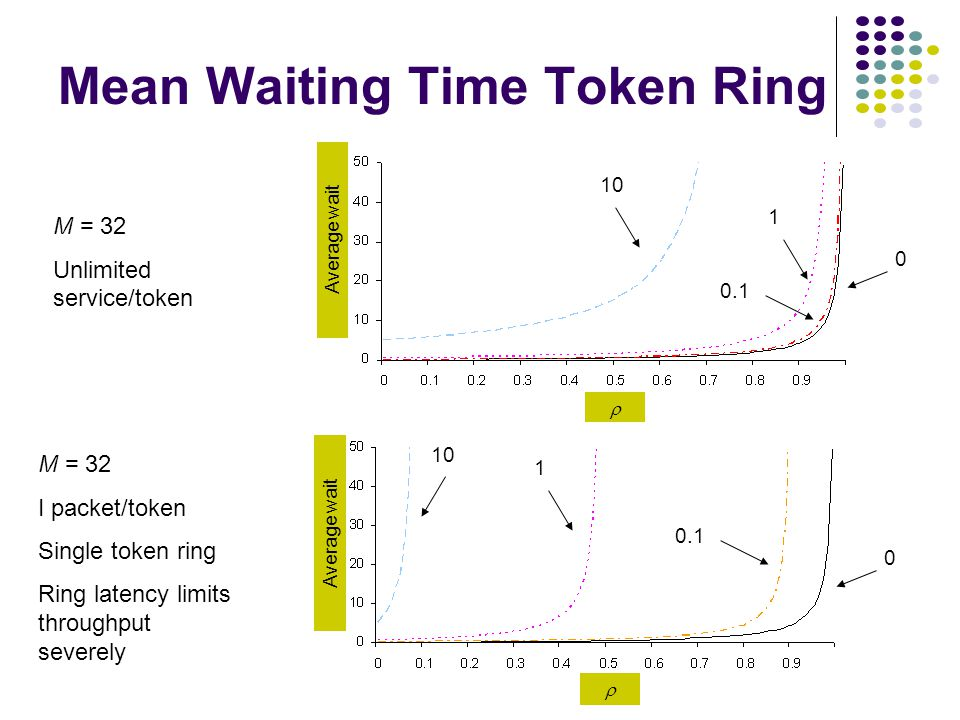 Mean Waiting Time Token Ring 10 1 0.1 0  Average wait M = 32 Unlimited service/token 10 1 0.1 0  Average wait M = 32 I packet/token Single token ring Ring latency limits throughput severely