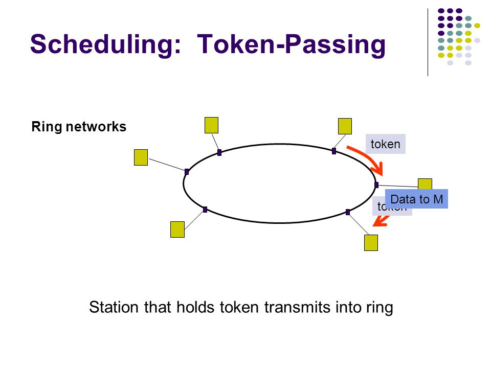 Ring networks Scheduling: Token-Passing token Station that holds token transmits into ring token Data to M