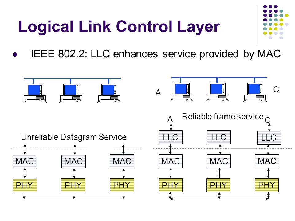 Logical Link Control Layer PHY MAC PHY MAC PHY MAC Unreliable Datagram Service PHY MAC PHY MAC PHY MAC Reliable frame service LLC A C A C IEEE 802.2: LLC enhances service provided by MAC