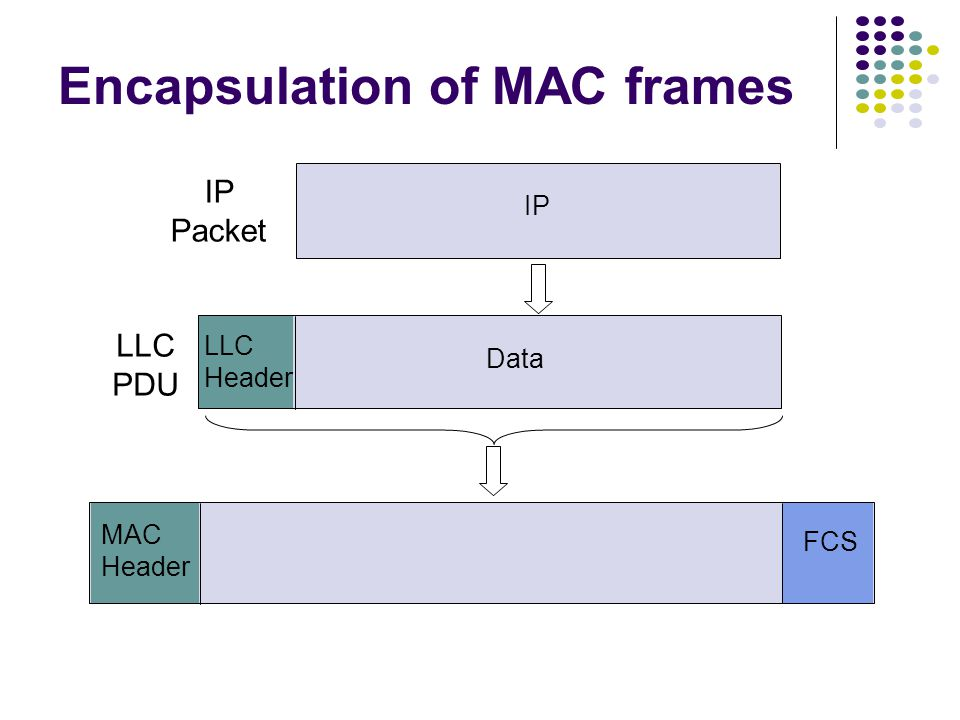 Encapsulation of MAC frames IP LLC Header Data MAC Header FCS LLC PDU IP Packet