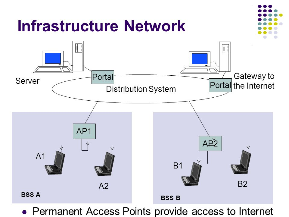 A2 B2 B1 A1 AP1 AP2 Distribution System Server Gateway to the Internet Portal BSS A BSS B Infrastructure Network Permanent Access Points provide access to Internet