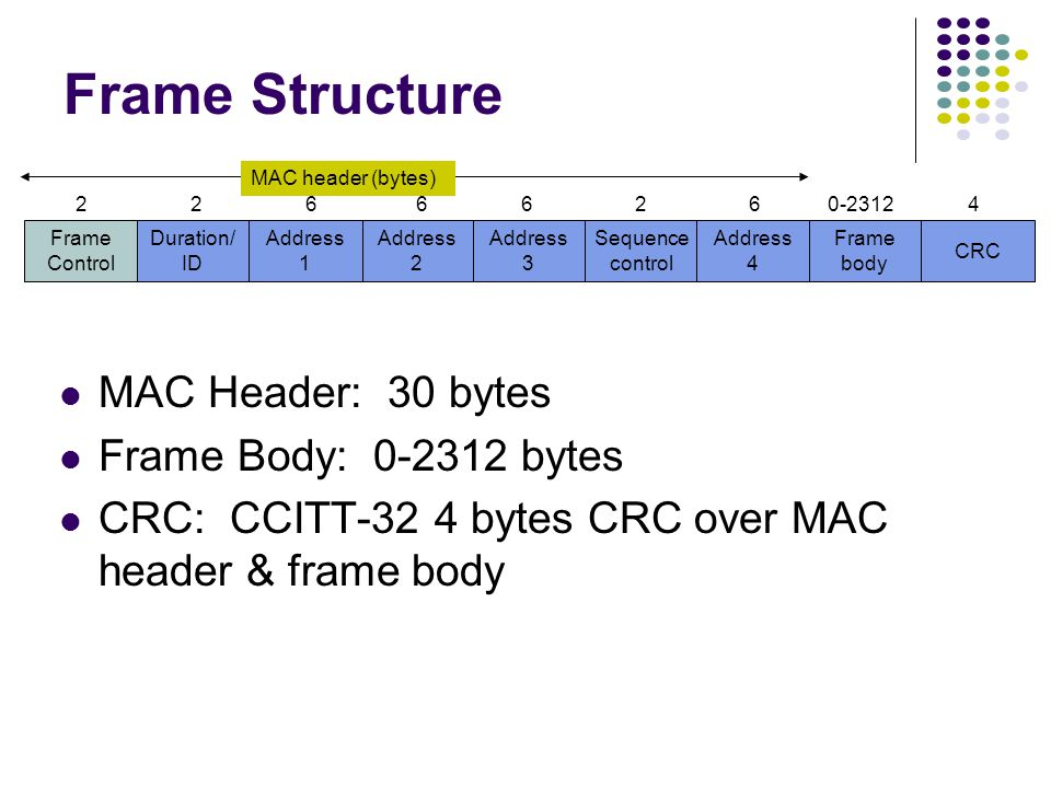 Address 2 Frame Control Duration/ ID Address 1 Address 3 Sequence control Address 4 Frame body CRC 22666260-23124 MAC header (bytes) Frame Structure MAC Header: 30 bytes Frame Body: 0-2312 bytes CRC: CCITT-32 4 bytes CRC over MAC header & frame body