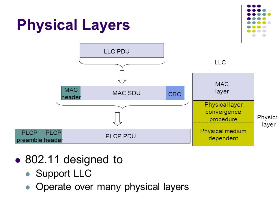 Physical layer LLC Physical layer convergence procedure Physical medium dependent MAC layer PLCP preamble LLC PDU MAC SDU MAC header CRC PLCP header PLCP PDU Physical Layers 802.11 designed to Support LLC Operate over many physical layers