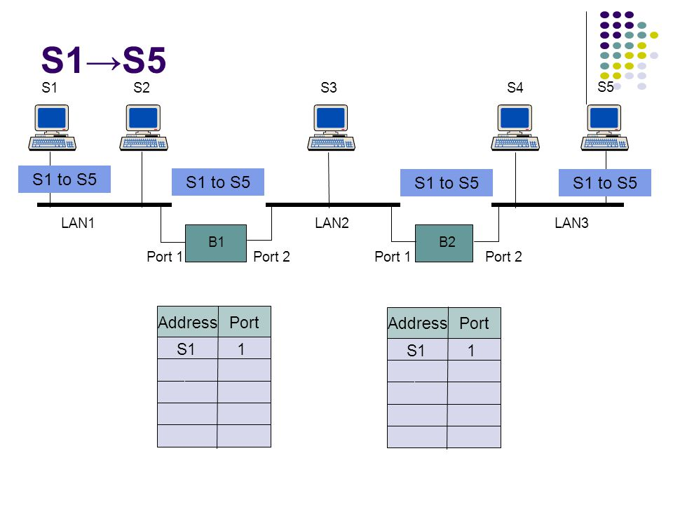 B1 S1S2 B2 S3S4 S5 Port 1Port 2Port 1Port 2 LAN1LAN2LAN3 Address Port S11 Address Port S11 S1→S5 S1 to S5