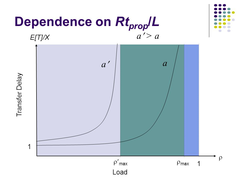 Dependence on Rt prop /L Transfer Delay Load E[T]/X   max 1 1 a a a > a
