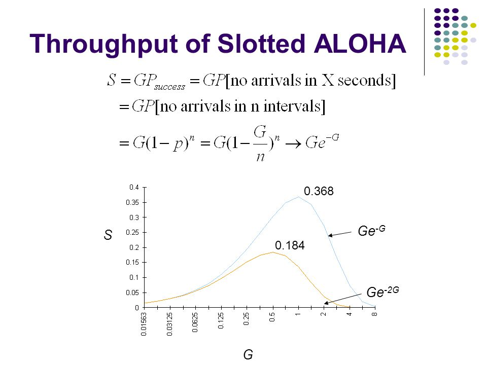 Throughput of Slotted ALOHA Ge -G Ge -2G G S 0.184 0.368