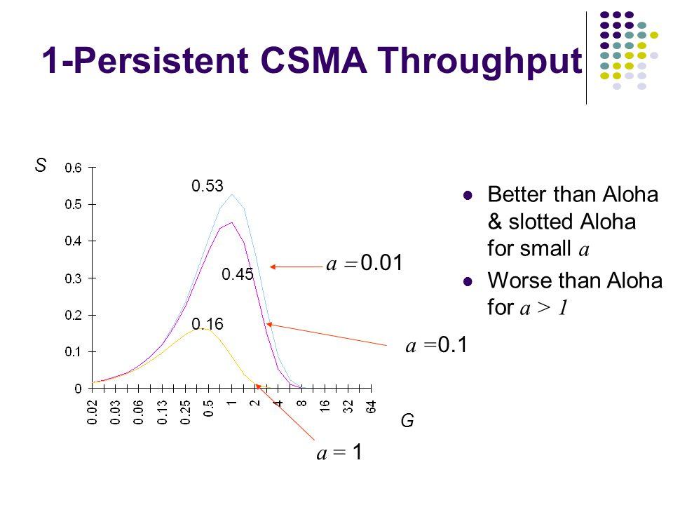 0.53 0.45 0.16 S G a  0.01 a = 0.1 a = 1 1-Persistent CSMA Throughput Better than Aloha & slotted Aloha for small a Worse than Aloha for a > 1