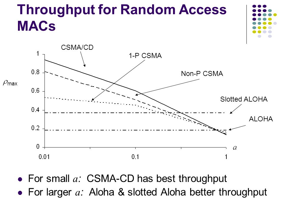 Throughput for Random Access MACs ALOHA Slotted ALOHA 1-P CSMA Non-P CSMA CSMA/CD a  max For small a : CSMA-CD has best throughput For larger a : Aloha & slotted Aloha better throughput