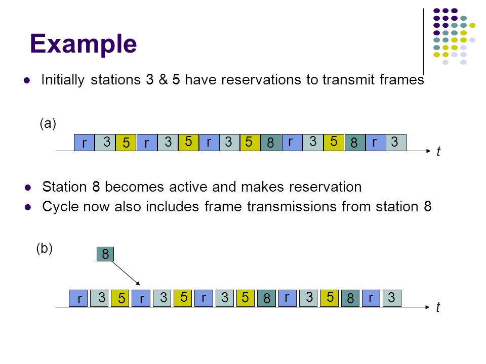t r 3 5r 3 5 r35 8 r35 8 r3 (a) t r 3 5r 3 5 r35 8 r35 8 r3 8 (b) Example Initially stations 3 & 5 have reservations to transmit frames Station 8 becomes active and makes reservation Cycle now also includes frame transmissions from station 8