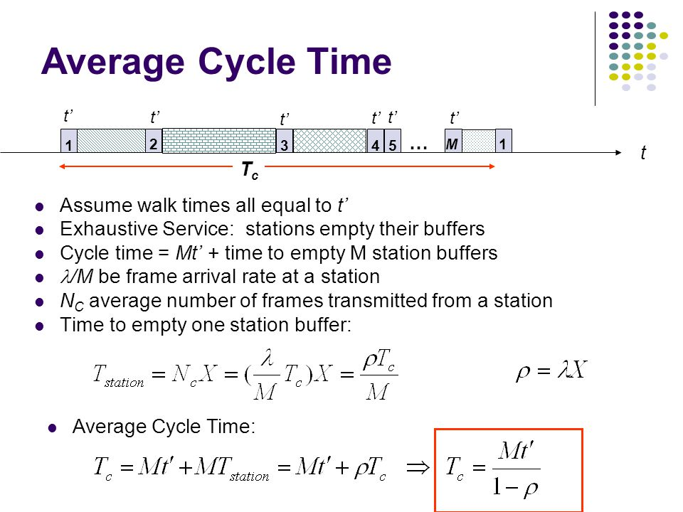 Average Cycle Time Assume walk times all equal to t' Exhaustive Service: stations empty their buffers Cycle time = Mt' + time to empty M station buffers /M be frame arrival rate at a station N C average number of frames transmitted from a station Time to empty one station buffer: t 13 2 45 1 … M t' TcTc Average Cycle Time: