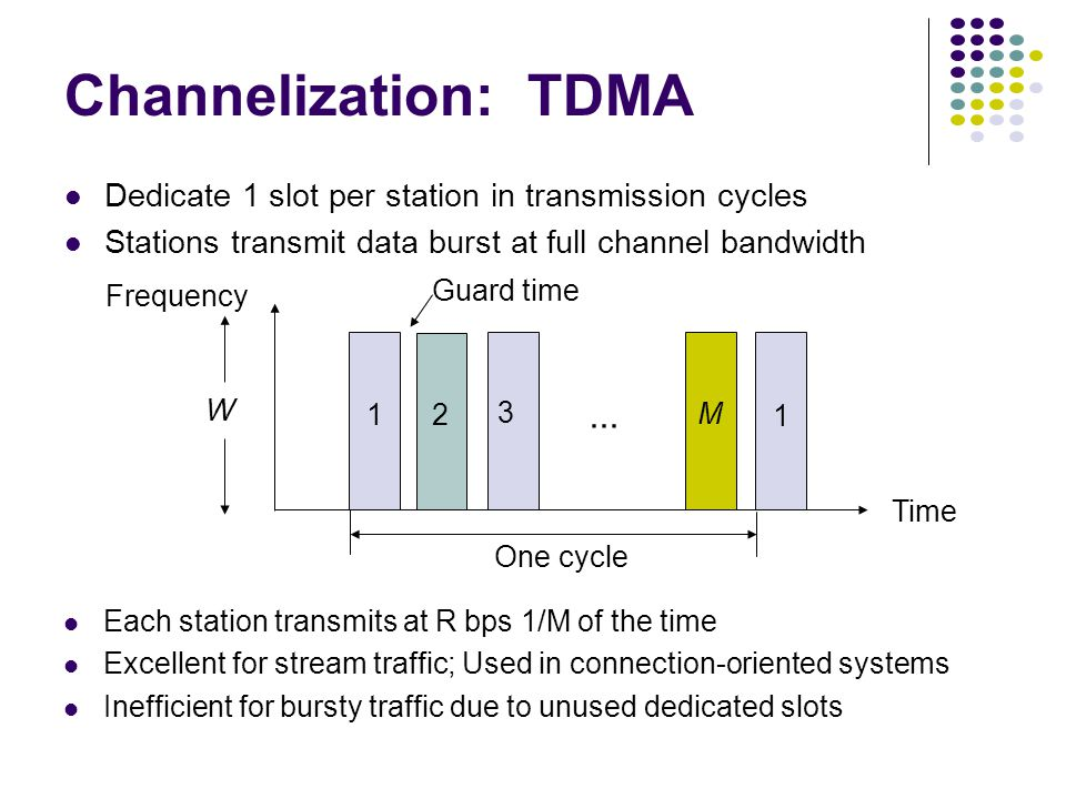 Channelization: TDMA Dedicate 1 slot per station in transmission cycles Stations transmit data burst at full channel bandwidth Each station transmits at R bps 1/M of the time Excellent for stream traffic; Used in connection-oriented systems Inefficient for bursty traffic due to unused dedicated slots 1 Time Guard time One cycle 1 2 3 M W Frequency...