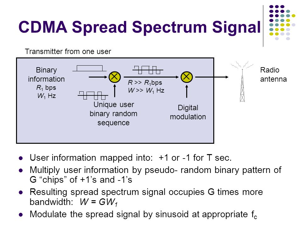  Binary information R 1 bps W 1 Hz Unique user binary random sequence Digital modulation Radio antenna Transmitter from one user R >> R 1 bps W >> W 1 Hz  CDMA Spread Spectrum Signal User information mapped into: +1 or -1 for T sec.