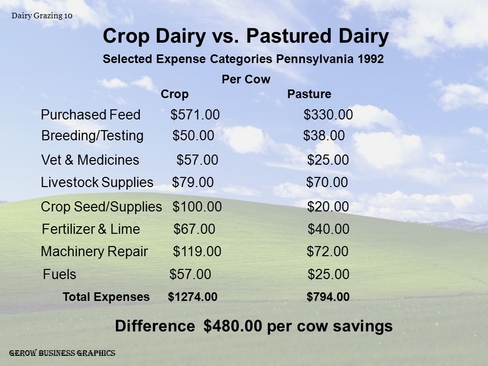 Dairy Grazing 10 Gerow Business Graphics Crop Dairy vs.