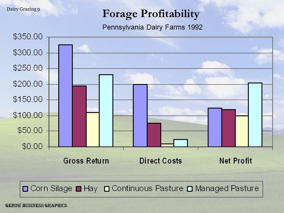 Dairy Grazing 10 Gerow Business Graphics Crop Dairy vs.