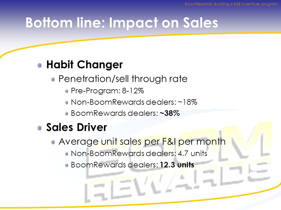 BoomRewards: Building a B2B incentives program Bottom line: Impact on Sales Habit Changer Penetration/sell through rate Pre-Program: 8-12% Non-BoomRewards dealers: ~18% BoomRewards dealers: ~38% Sales Driver Average unit sales per F&I per month Non-BoomRewards dealers: 4.7 units BoomRewards dealers: 12.3 units
