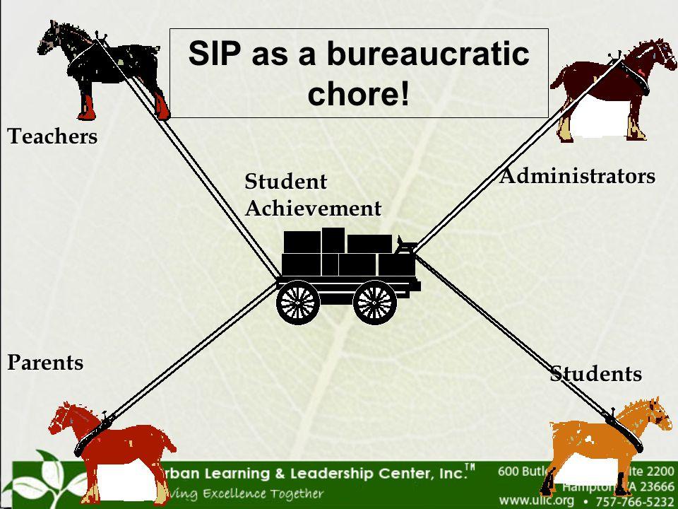 Student Achievement Teachers Administrators Parents Students SIP as a bureaucratic chore!