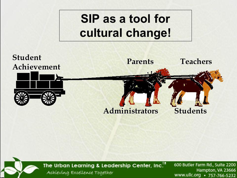 Student Achievement AdministratorsStudents TeachersParents SIP as a tool for cultural change!