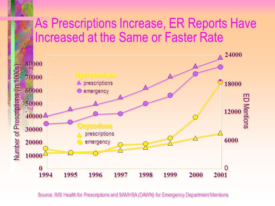 As Prescriptions Increase, ER Reports Have Increased at the Same or Faster Rate Number of Prescriptions (in 1000s) Source: IMS Health for Prescription