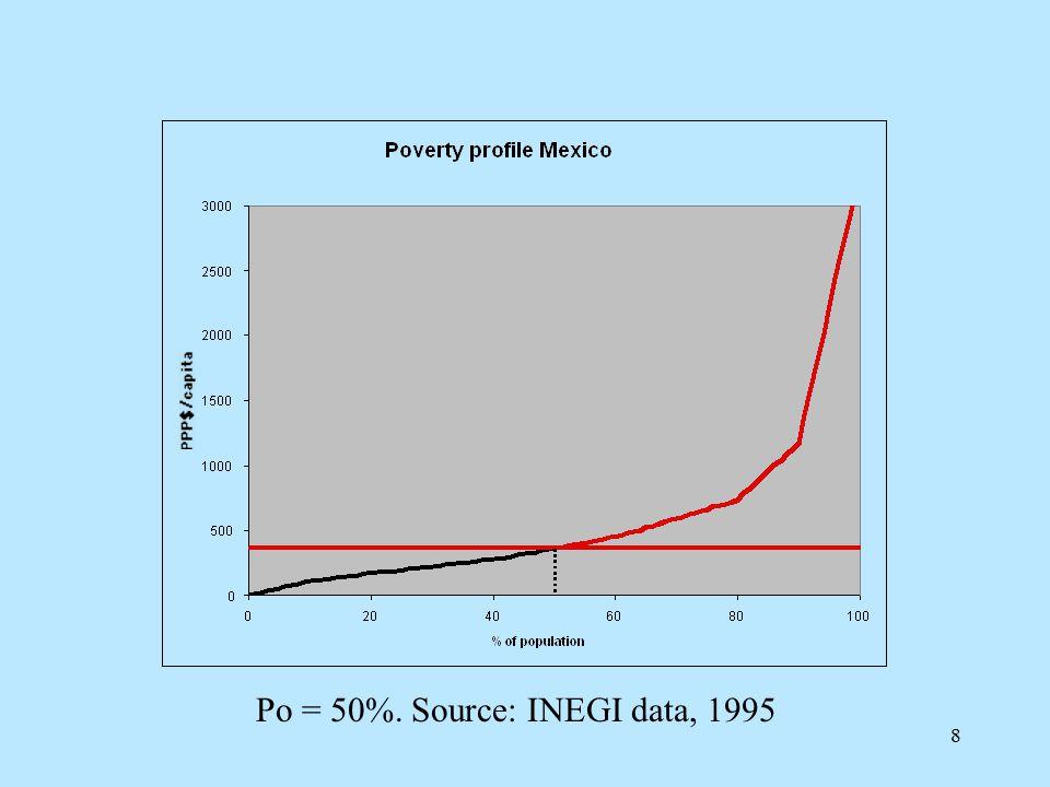 8 Po = 50%. Source: INEGI data, 1995