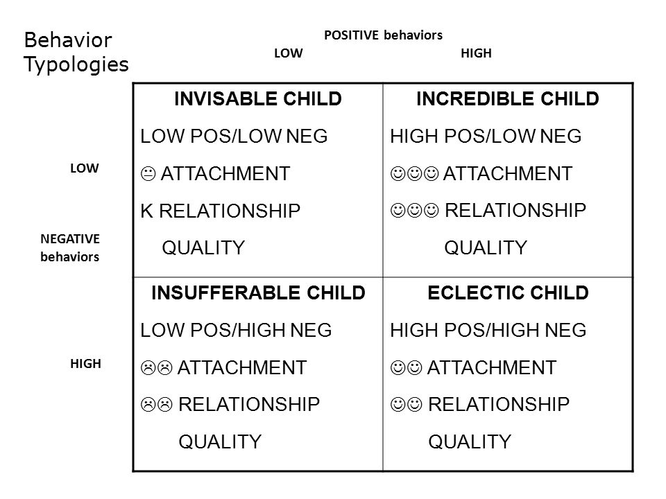 INVISABLE CHILD LOW POS/LOW NEG  ATTACHMENT K RELATIONSHIP QUALITY INCREDIBLE CHILD HIGH POS/LOW NEG ATTACHMENT RELATIONSHIP QUALITY INSUFFERABLE CHILD LOW POS/HIGH NEG  ATTACHMENT  RELATIONSHIP QUALITY ECLECTIC CHILD HIGH POS/HIGH NEG ATTACHMENT RELATIONSHIP QUALITY LOW NEGATIVE behaviors HIGH POSITIVE behaviors LOW HIGH Behavior Typologies