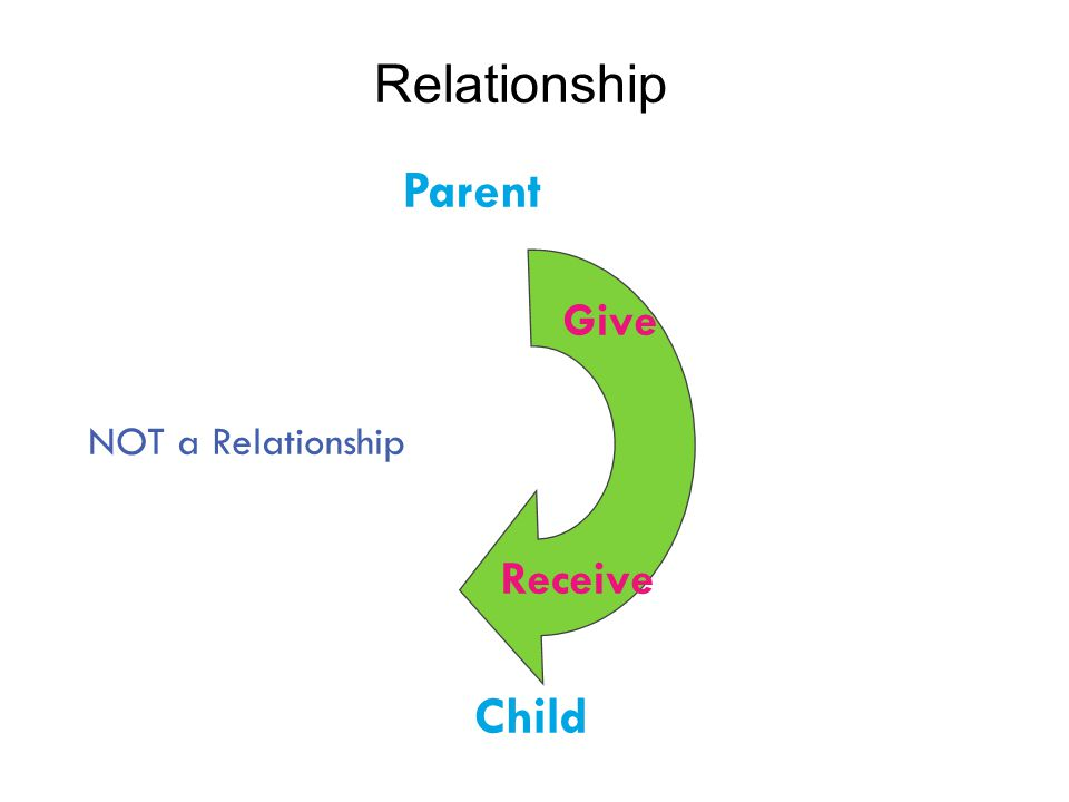 Parent Child Give Receive Relationship NOT a Relationship