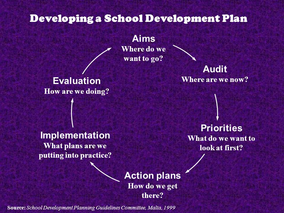 Developing a School Development Plan Aims Where do we want to go.
