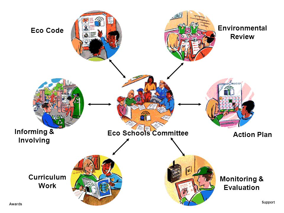 Environmental Review Action Plan Monitoring & Evaluation Curriculum Work Informing & Involving Eco Code Eco Schools Committee Awards Support