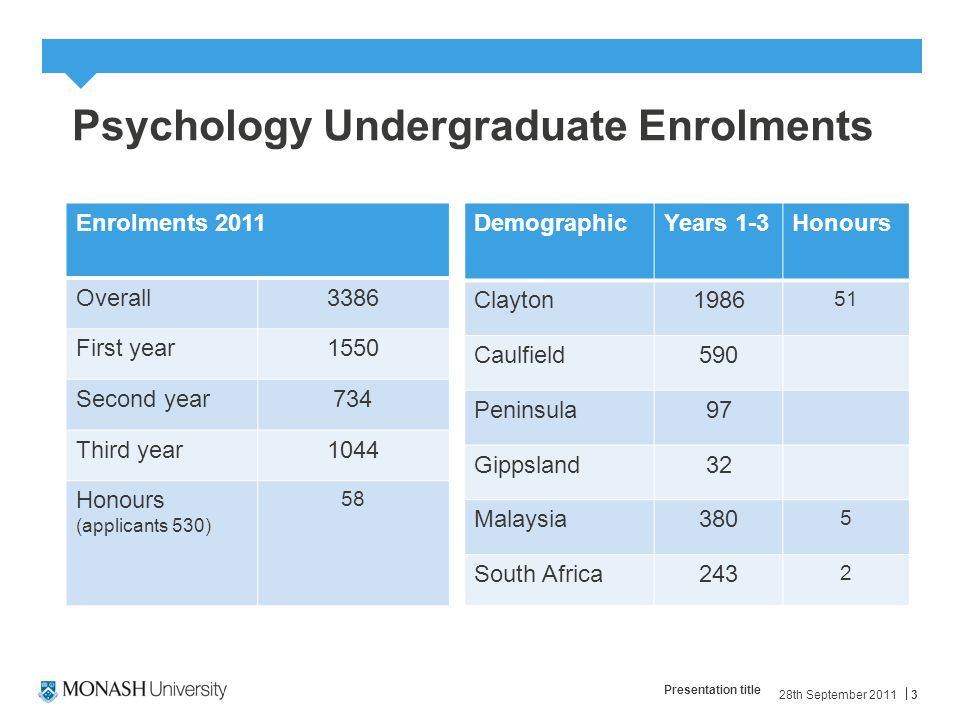 28th September 2011 Presentation title 3 Psychology Undergraduate Enrolments Enrolments 2011 Overall3386 First year1550 Second year734 Third year1044 Honours (applicants 530) 58 DemographicYears 1-3Honours Clayton1986 51 Caulfield590 Peninsula97 Gippsland32 Malaysia380 5 South Africa243 2