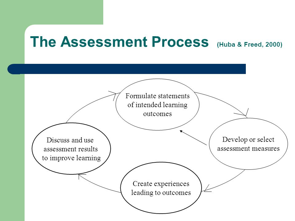 Effective Assessment (cont.) Is carried out at various key points.
