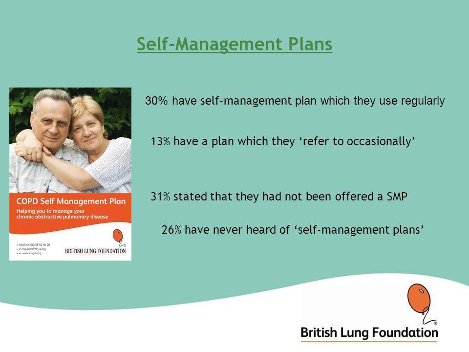 Self-Management Plans 30% have self-management plan which they use regularly 13% have a plan which they 'refer to occasionally' 31% stated that they had not been offered a SMP 26% have never heard of 'self-management plans'