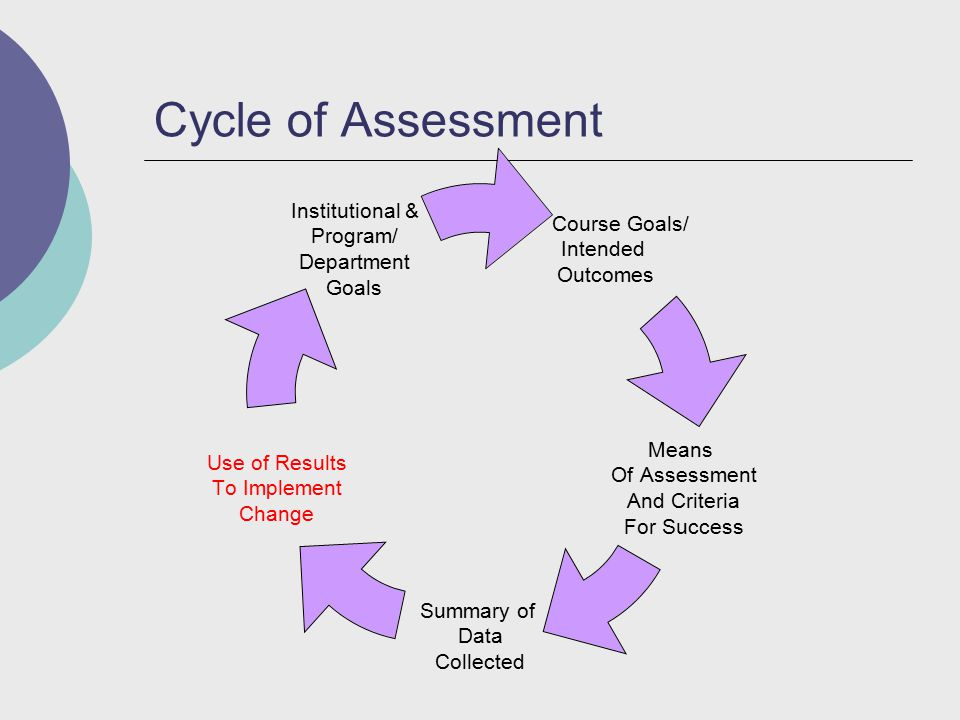Cycle of Assessment Course Goals/ Intended Outcomes Means Of Assessment And Criteria For Success Summary of Data Collected Use of Results To Implement Change Institutional & Program/ Department Goals