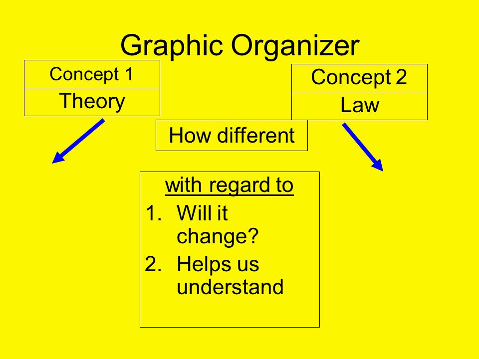 Graphic Organizer Concept 1 Concept 2 Theory Law with regard to 1.Will it change.