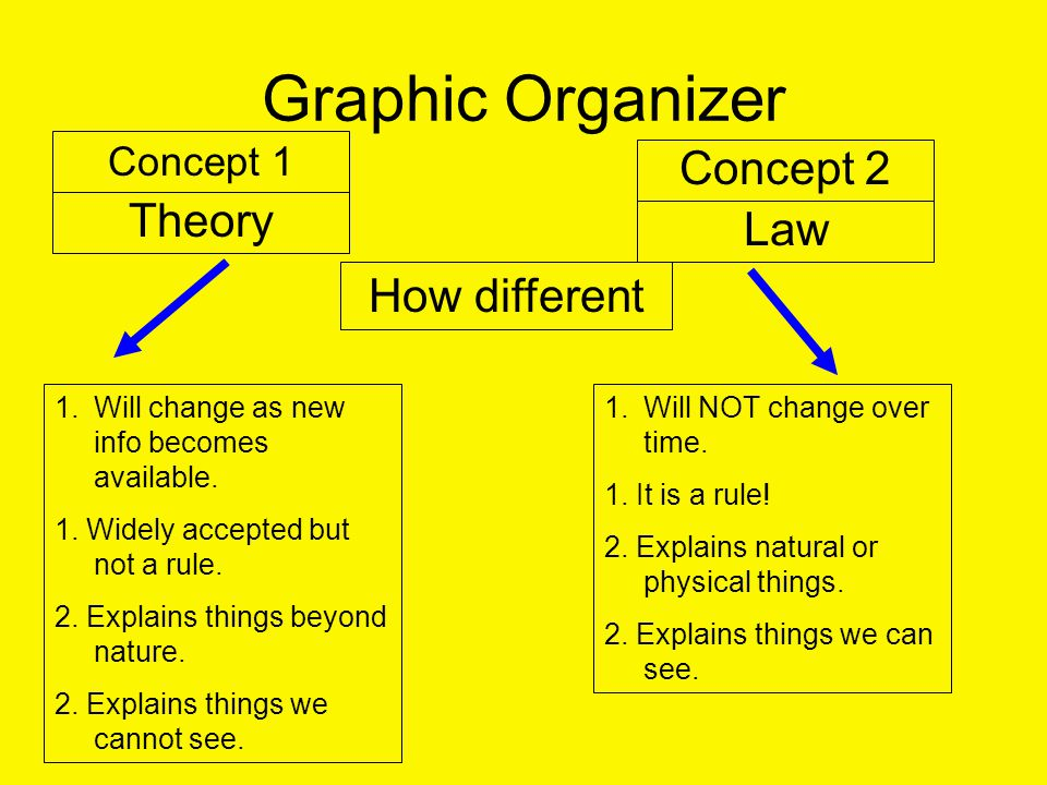 Graphic Organizer Concept 1 Concept 2 Theory Law How different 1.Will change as new info becomes available.