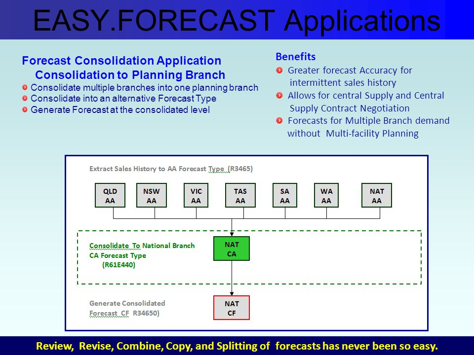 Forecast Consolidation Application Consolidation to Planning Branch Consolidate multiple branches into one planning branch Consolidate into an alternative Forecast Type Generate Forecast at the consolidated level Benefits Greater forecast Accuracy for intermittent sales history Allows for central Supply and Central Supply Contract Negotiation Forecasts for Multiple Branch demand without Multi-facility Planning EASY.FORECAST Applications Review, Revise, Combine, Copy, and Splitting of forecasts has never been so easy.