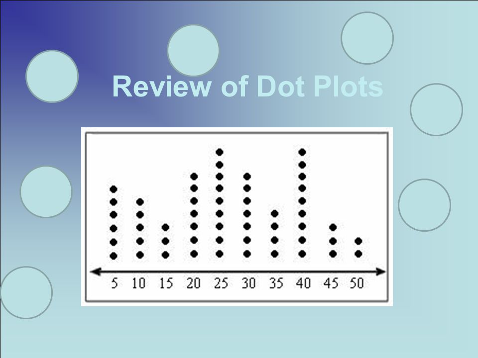 Definition A data display in which each data item is shown as a dot above a number line In a dot plot a cluster shows where a group of data points fall.