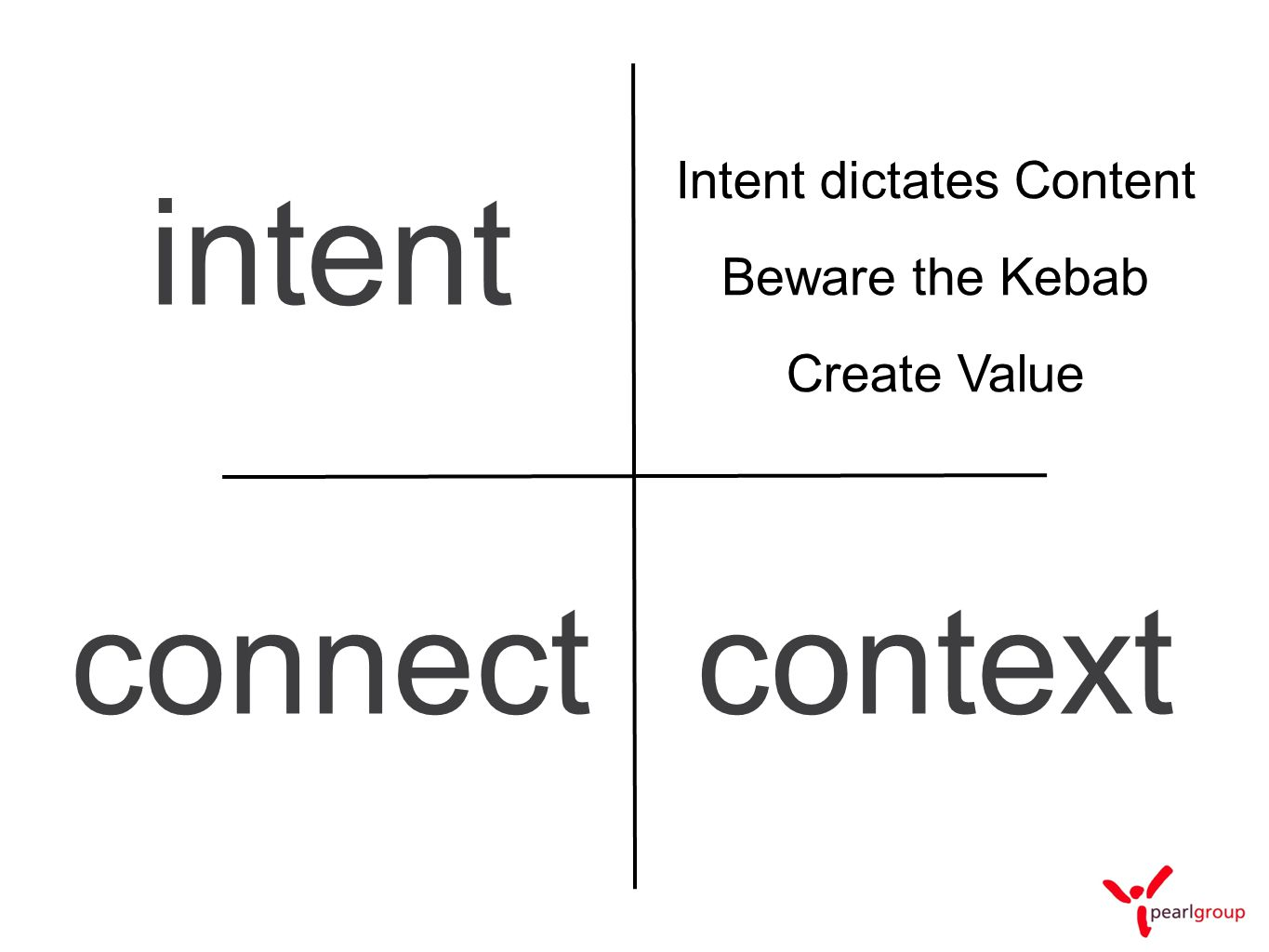 investing in technology and over using it intent connectcontext Intent dictates Content Create Value Beware the Kebab