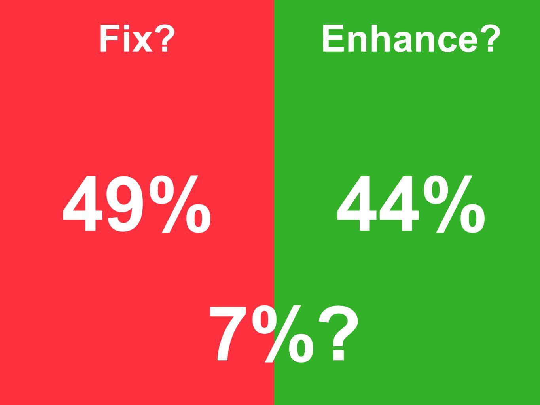 Fix Enhance 49%44% 7%