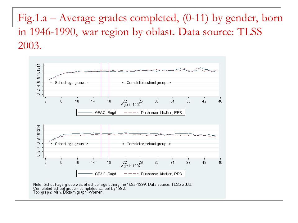 Fig.1.a – Average grades completed, (0-11) by gender, born in 1946-1990, war region by oblast.