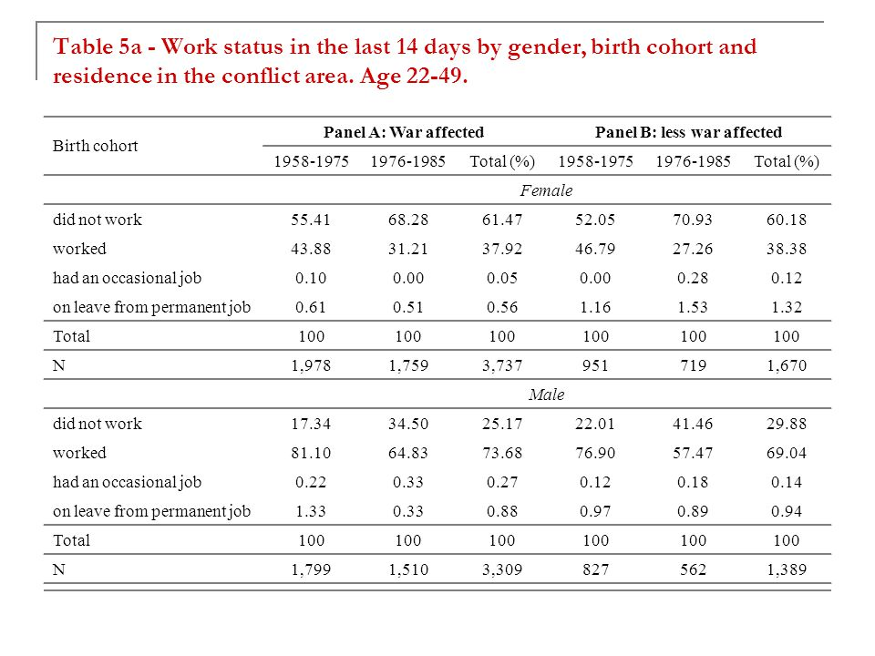 Table 5a - Work status in the last 14 days by gender, birth cohort and residence in the conflict area.