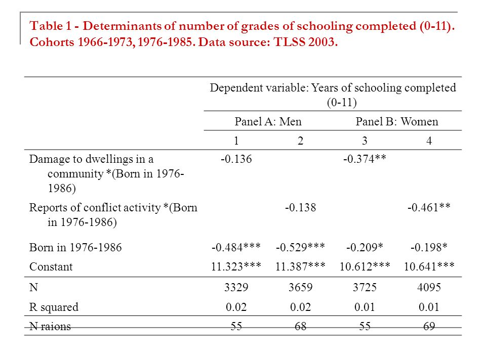 Table 1 - Determinants of number of grades of schooling completed (0-11).