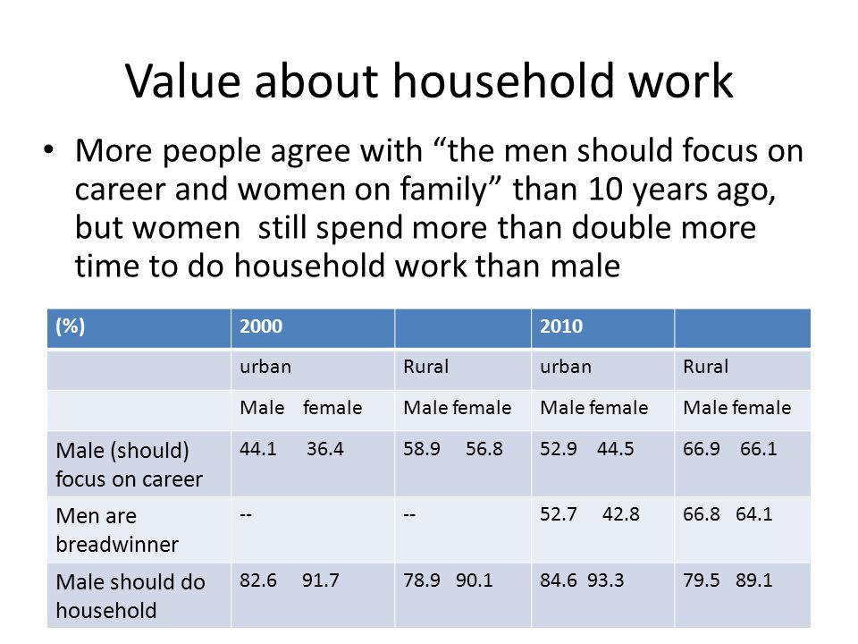 Value about household work More people agree with the men should focus on career and women on family than 10 years ago, but women still spend more than double more time to do household work than male (%)20002010 urbanRuralurbanRural Male female Male (should) focus on career 44.1 36.458.9 56.852.9 44.566.9 66.1 Men are breadwinner -- 52.7 42.866.8 64.1 Male should do household 82.6 91.778.9 90.184.6 93.379.5 89.1