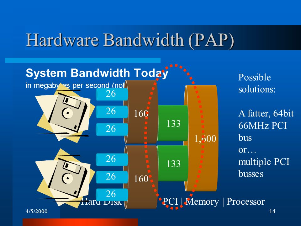 4/5/200014 1,600 133 Hardware Bandwidth (PAP) System Bandwidth Today in megabytes per second (not to scale!) 160 26 Hard Disk | SCSI | PCI | Memory | Processor Possible solutions: A fatter, 64bit 66MHz PCI bus or… multiple PCI busses 133 160 26