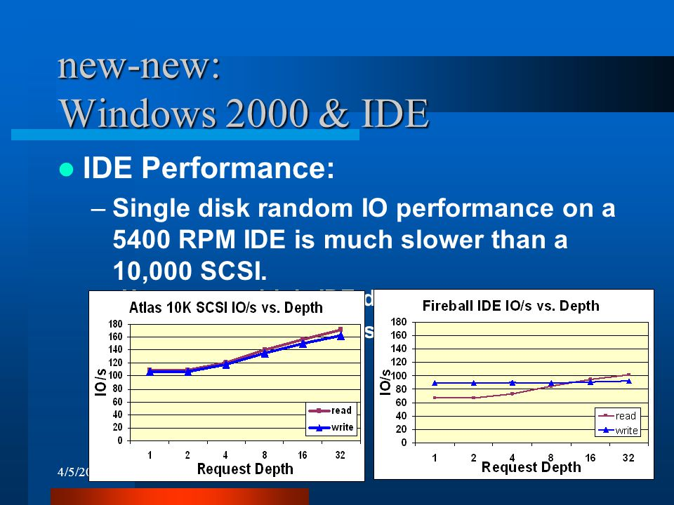 4/5/200021 new-new: Windows 2000 & IDE IDE Performance: –Single disk random IO performance on a 5400 RPM IDE is much slower than a 10,000 SCSI.