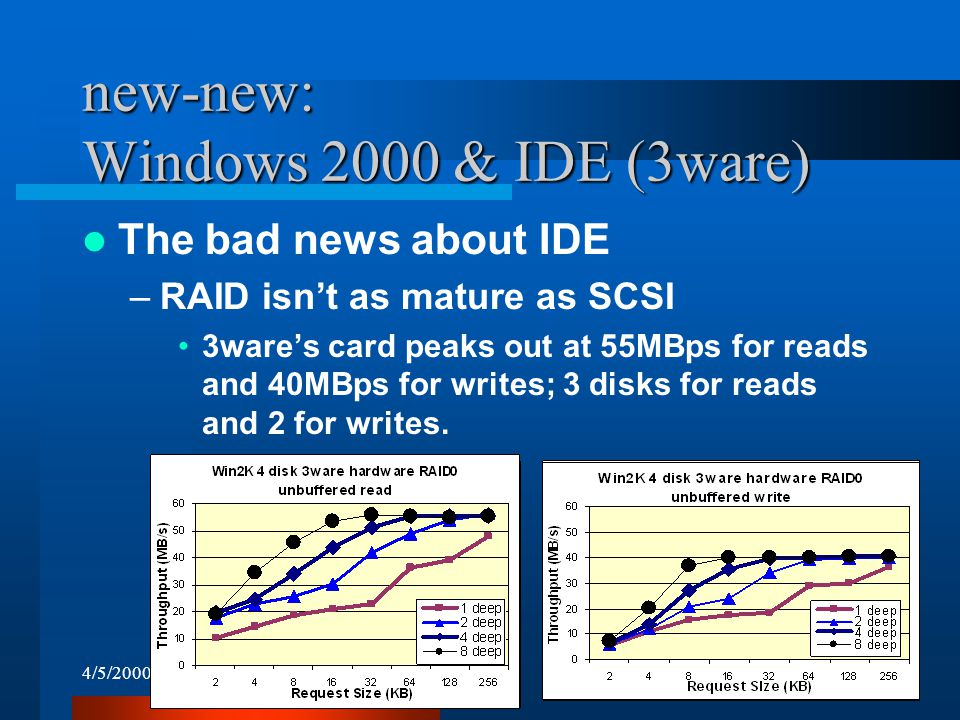 4/5/200027 new-new: Windows 2000 & IDE (3ware) The bad news about IDE –RAID isn't as mature as SCSI 3ware's card peaks out at 55MBps for reads and 40MBps for writes; 3 disks for reads and 2 for writes.