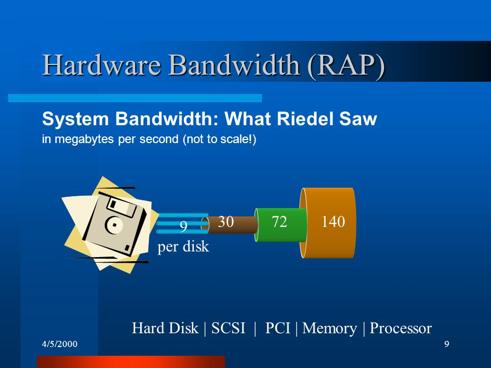 4/5/20009 140 72 Hardware Bandwidth (RAP) System Bandwidth: What Riedel Saw in megabytes per second (not to scale!) 30 Hard Disk | SCSI | PCI | Memory | Processor 9 per disk